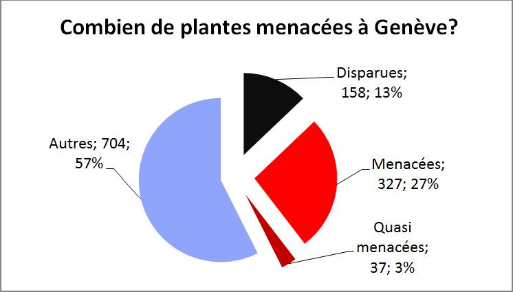 Plantes menacées à Genève